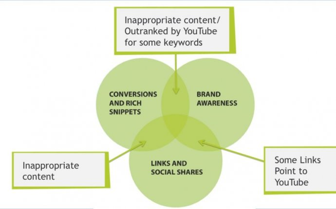 Building a Video SEO Strategy - Moz