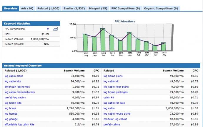 Free Keyword Research Tools   WooRank.com