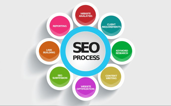 Google and Search Engine Marketing and Optimization - SEO Global