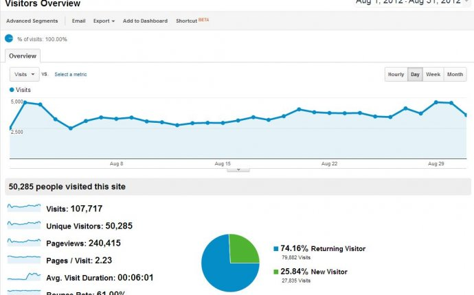 How To Grow a New Website to Over 100, Organic Visits Per Month