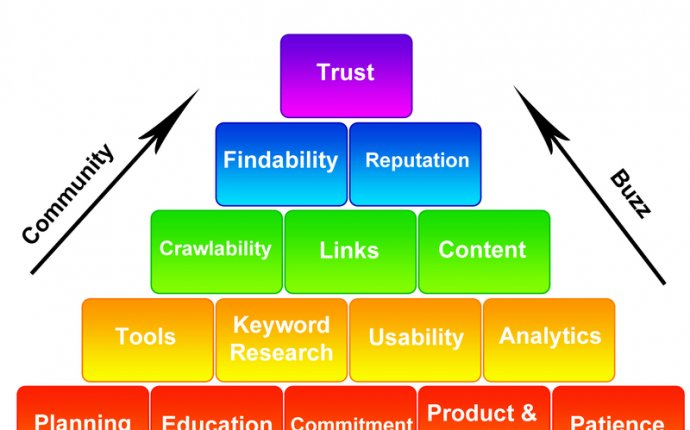 Search Engine Optimization Tips | Seo Schooling 101, Providing the