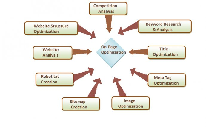 Shini SEO Analyst,Palakkad: Google Online Marketing: Updates