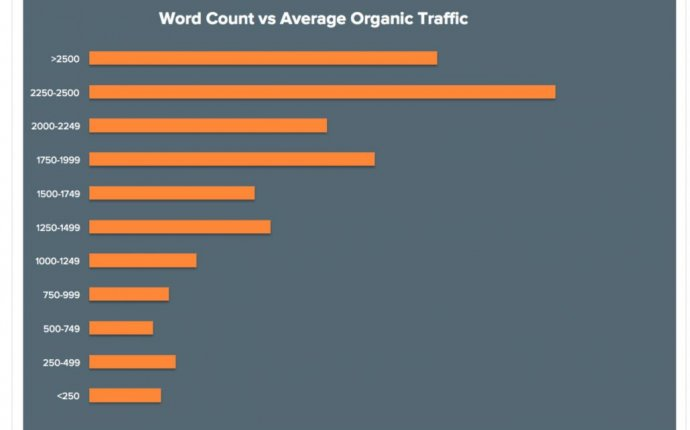 What s the Best Word Count for Google? [Updated for 2017]
