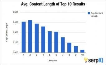 SEO ideal blog article length - Minneapolis