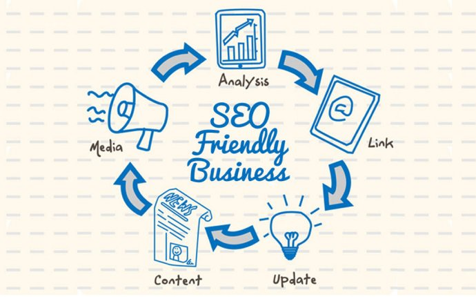 How to Make SEO for Website?
